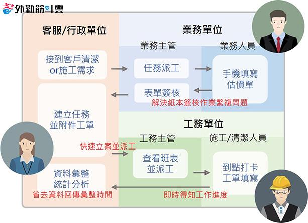 外勤筋斗雲協助優化團隊工作流程