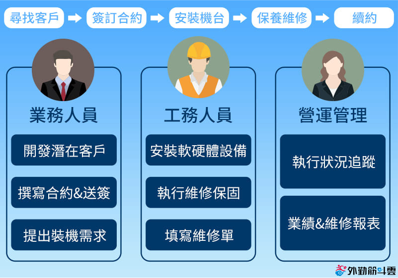 工作流程及各角色工作內容以數位看板業態為例